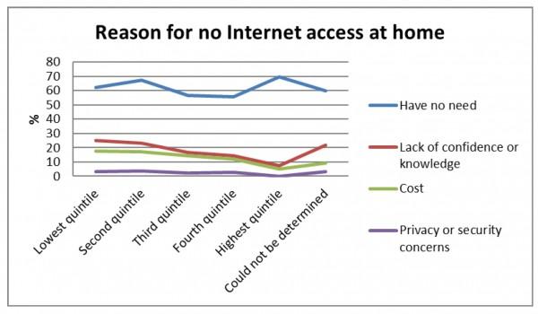 Figure 5 – Reason for no Internet access (ACCAN, 2016)